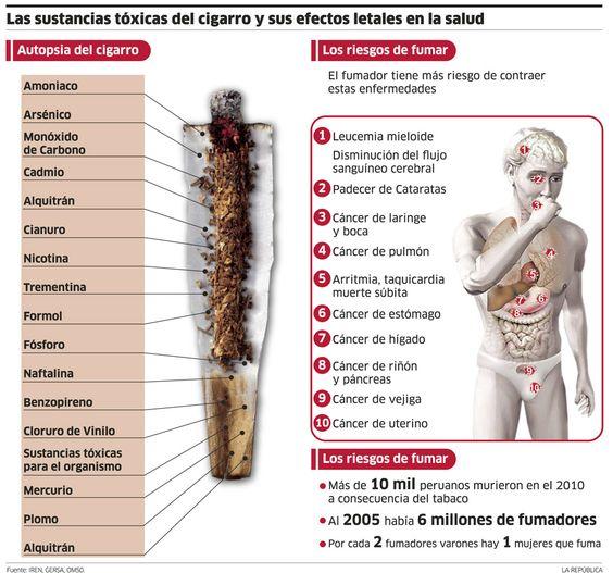 Que hacer cuando dejarás a fumar