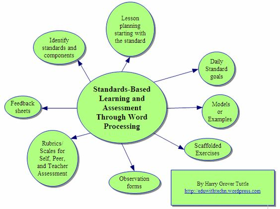 The deconstruction of Assessment FOR Learning, which includes look - examples of feedback forms