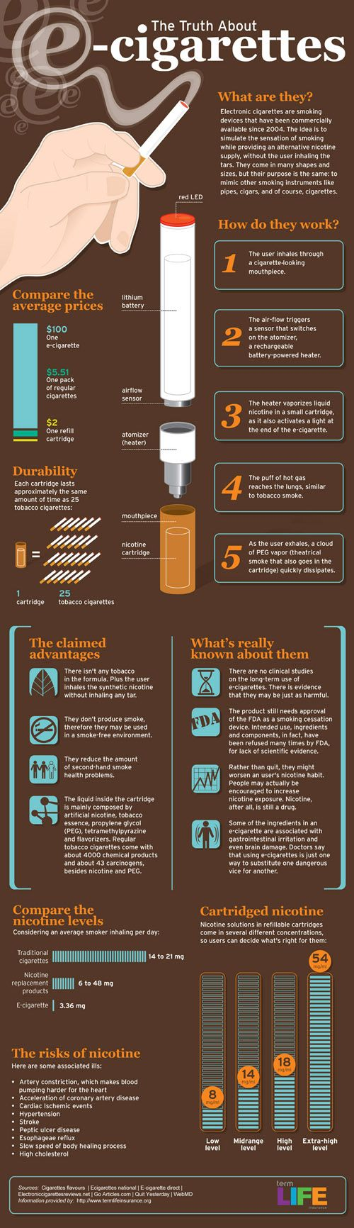 truth about electronic cigarettes