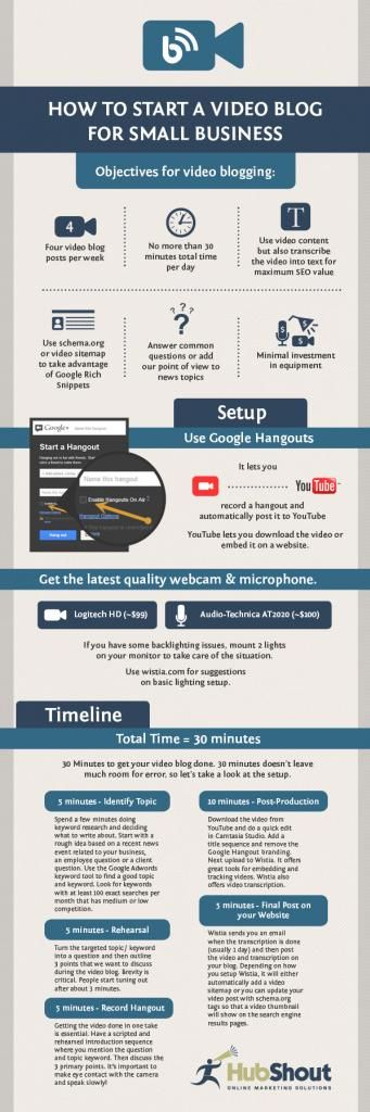 Video SEO Success in 30 Minutes or Less - A Case Study #youtube #smm #googlehanout