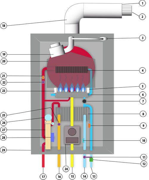 Componentes De Una Caldera De Gas Calderas De Gas Caldera Instalacion