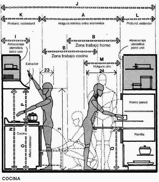Dibujo Tecnico Y Algo Mas Antropometria Disposicion De Muebles Planos De Cocinas Altura De Mesa