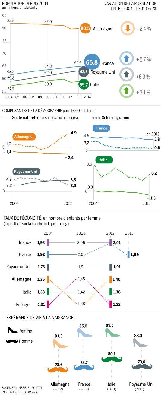 En Europe, la vitalité démographique française concurrencée par le dynamisme britannique
