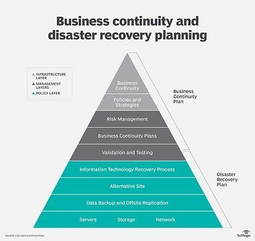 Simple Disaster Recovery Plan Template For Small Business Business Continuity Planning Business Continuity Disaster Recovery