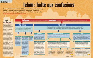 """""""Islam : halte aux confusions"""" un décryptage qui permet de mieux comprendre l'Islam, par le magazine Phosphore (juin 2012) A télécharger sur http://www.bayard-jeunesse.com/Actualites/Donner-aux-enfants-et-aux-adolescents-des-cles-pour-comprendre-l-actualite-de-ces-derniers-jours"""