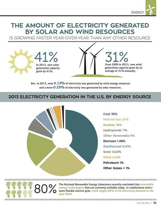 Fascinating Energy Statistics – Conscious Company Magazine
