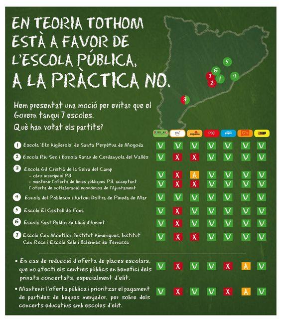 En teoria tothom està a favor de l'escola pública, a la pràctica no. (14/03/2013)
