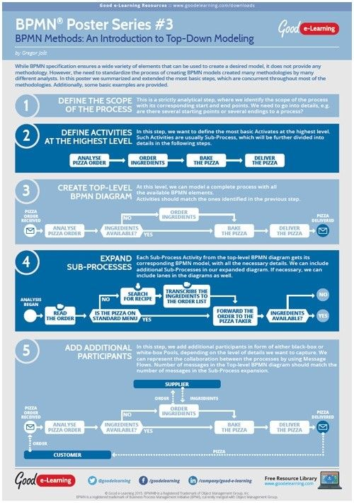 Pin By T B On Jobs Business Process Business Process Management Lean Six Sigma