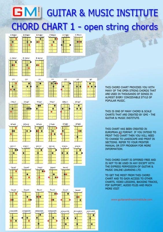 Guitar Chord Chart Open String Major Scales And Arpeggios Chords