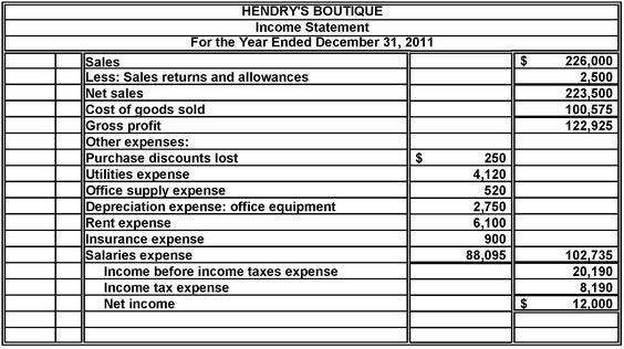 Solved Hendryu0027s Boutique is a retail clothing store for wome - profit and loss statement for self employed