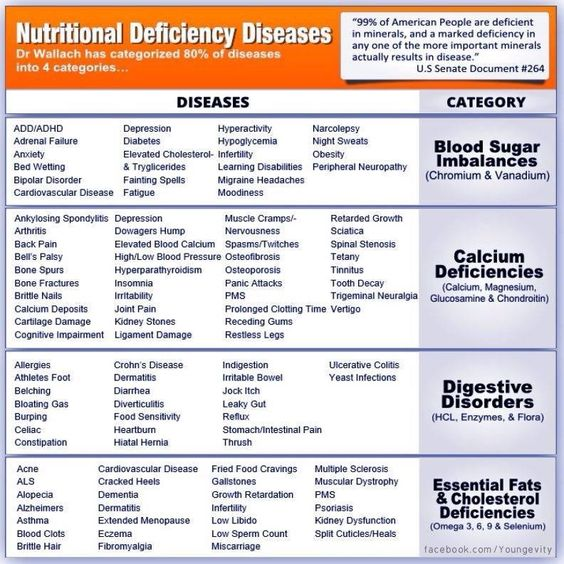 nutritional deficiencies Malnutrition is a condition that results from eating a diet in which one or more nutrients are either not enough or are too much such that the diet causes health problems it may involve calories, protein, carbohydrates, vitamins or minerals.