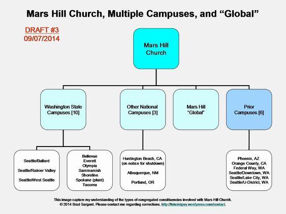 25 Church Organizational Structure Chart In 2020 Organizational