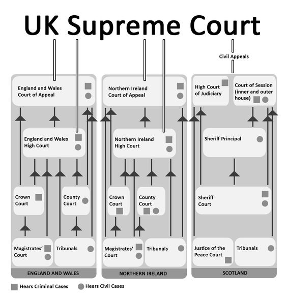 uk court system Law and the justice system find out when and how litigators can claim the epf for crown court legal aid work to help us improve govuk.
