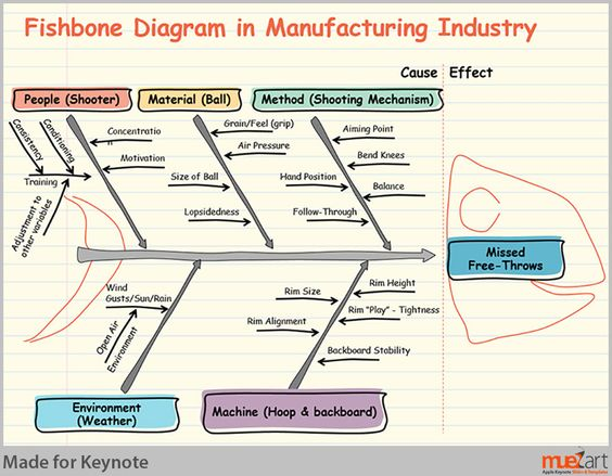 Fishbone diagram for manufacturing industry coaching fishbone diagram for manufacturing industry coaching consulting pinterest diagram ccuart Gallery