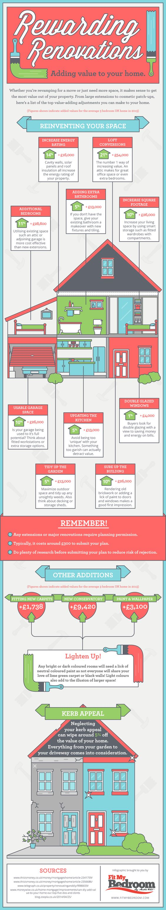Rewarding Renovations Adding Value to Your Home infographic