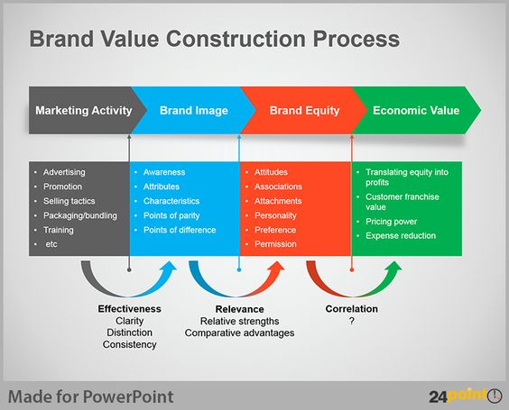 construction process  process flow diagram and construction on    brand value construction process created using  point     s business process flow diagram powerpoint template