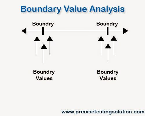 Boundary testing Boundary value analysis(BVA) is a kind of Black - company analysis