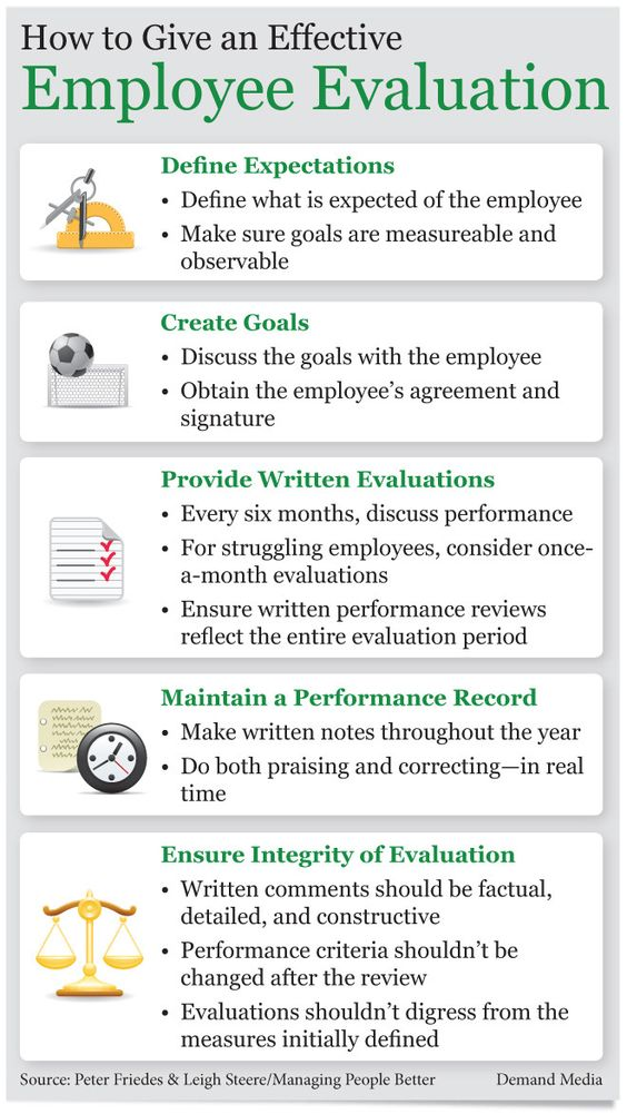 The necessary steps to an effective employee evaluation thumbnail - management review template