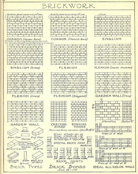 Door Astragal types ARE - Materials and Methods Pinterest Doors - submittal transmittal form