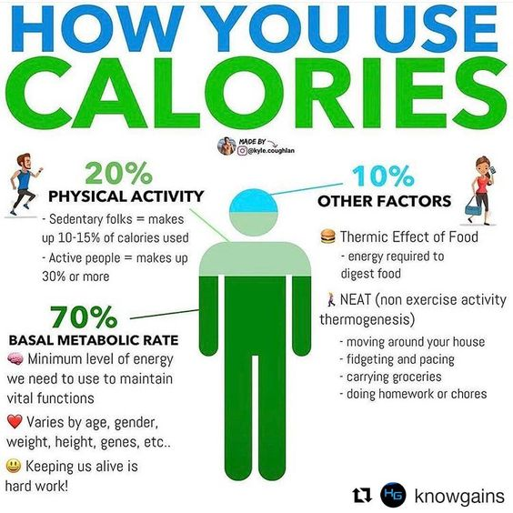 Today's Topic . KNOW - HOW YOU BURN CALORIES    Understanding how your body uses energy can help you increase and improve your metabolism.  The total amount of calories you burn per day is known as your TDEE (total daily energy expenditure).  There a