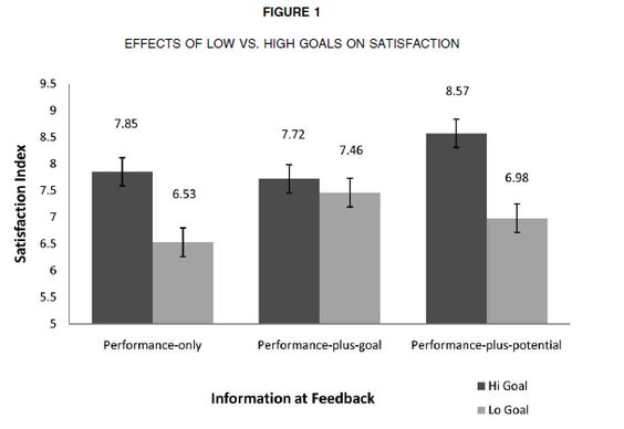 """Curious Customer Expectations - In this week's entry in the Practically Friday series, we're looking at work from Columbia researchers Cecile K. Cho and Gita Johar, who ran a couple of interesting performance expectation experiments detailed in their paper """"Attaining Satisfaction."""""""