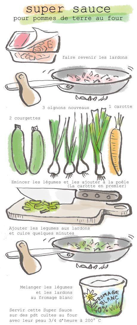 Tambouille» sauce pour les pommes de terre