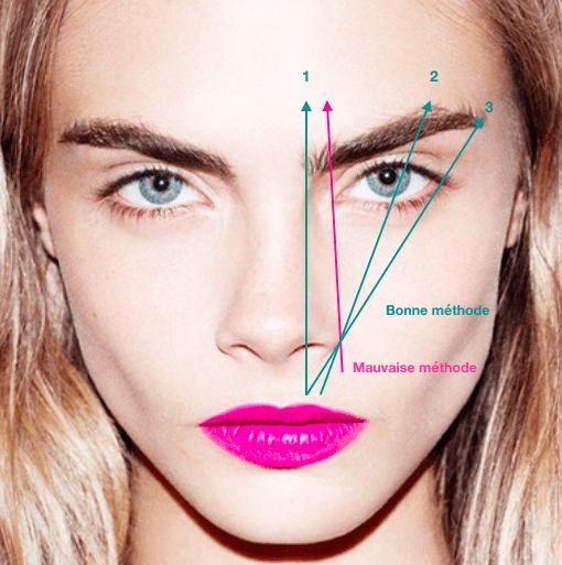 sourcils parfaits, méthode, lignes imaginaires, cara delevingne, sourcil idéal