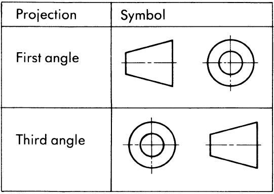 Definition and importance of orthographic projection
