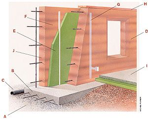 Pinterest the world s catalog of ideas for Concrete wall insulation wrap