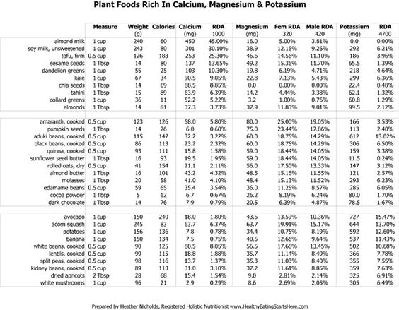 magnesium rich foods list printable | ... info plant foods ...