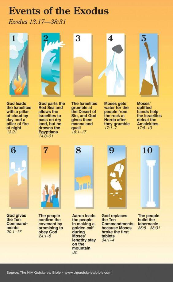 Gebeurtenissen in Exodus. Mooi op een rijtje gezet. Afbeelding. // Events of the Exodus from Quickview Bible. Image.