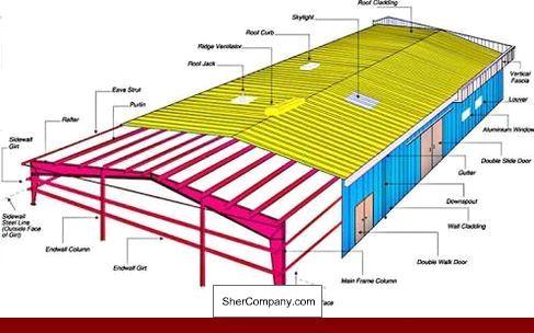 How Much Do Metal Building Homes Cost And Photos Of Metal Building Homes Paducah Arquitectura En Acero Construcciones De Metal Estructuras Metalicas Para Casas