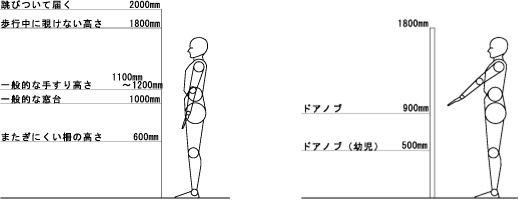 人間工学 動作寸法 研究 家 座り方