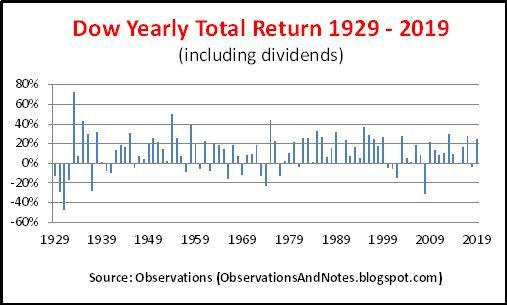 Stock Market Yearly Performance Since 1929 In 2020 Stock Market Technical Analysis Chart