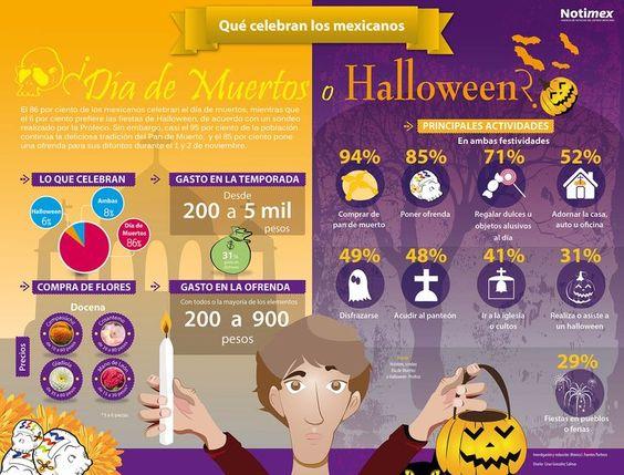 Día de muertos: principales actividades (%)