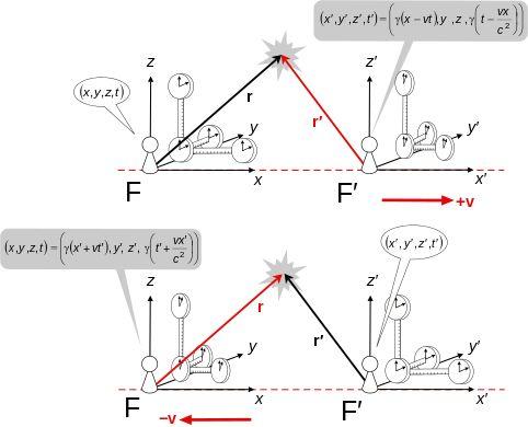 Lorentz transformation - Wikipedia, the free encyclopedia