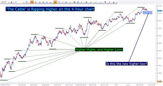 The Price Action Cheat Sheet Forex Cheating Cheat Sheets