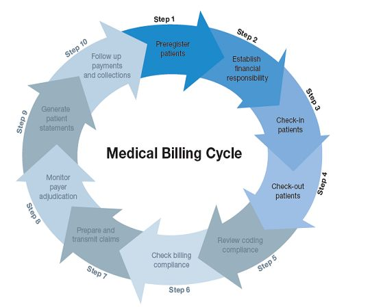 The medical billing cycle   information about medical billing stages