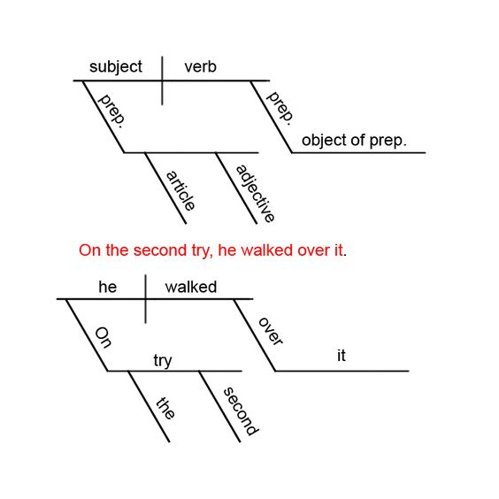 Worksheets Sentence Diagramming Worksheets sentences worksheets and dictionary free on pinterest diagramming worksheet