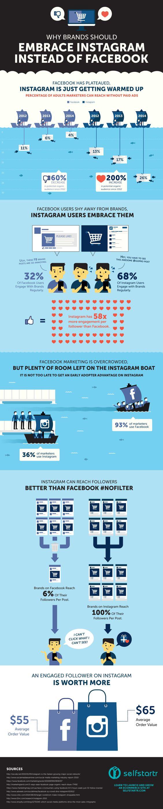 Why Brands Should Consider Instagram Over Facebook [Infographic] - @socialmedia2day