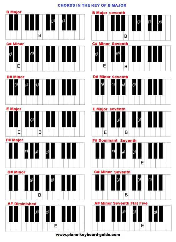 Piano piano keys and chords : Piano : piano keys and chords Piano Keys And or Piano Keys' Piano ...