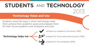 e-Learning Acupuncture: Undergraduate Students and Technology 2013 [INFOGRAPHIC]