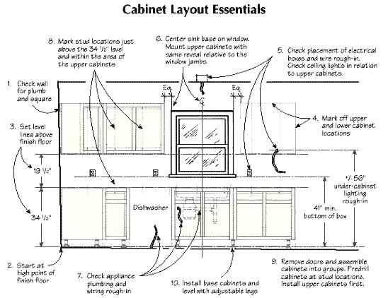 Image Result For Measurements Of Kitchen Sink In A Floor Plan