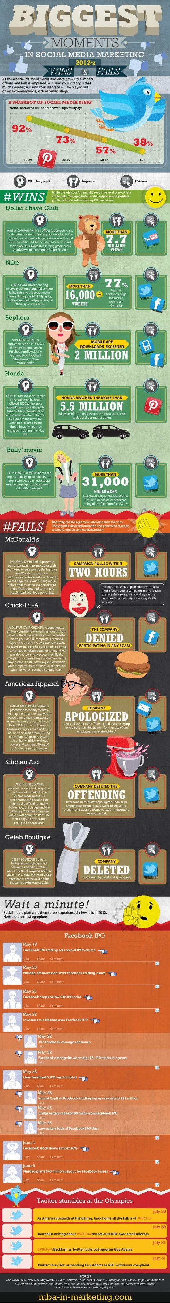 BIGGEST Moments in SOCIAL MEDIA MARKETING 2012 ...WINS , FAILS...