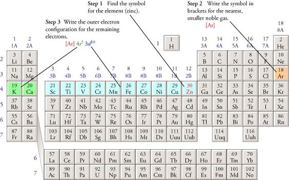 ShortHand Electron Configuration  Google Search  Chemistry