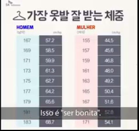 Tabela De Peso Coreana Peso Coreana Tabelas