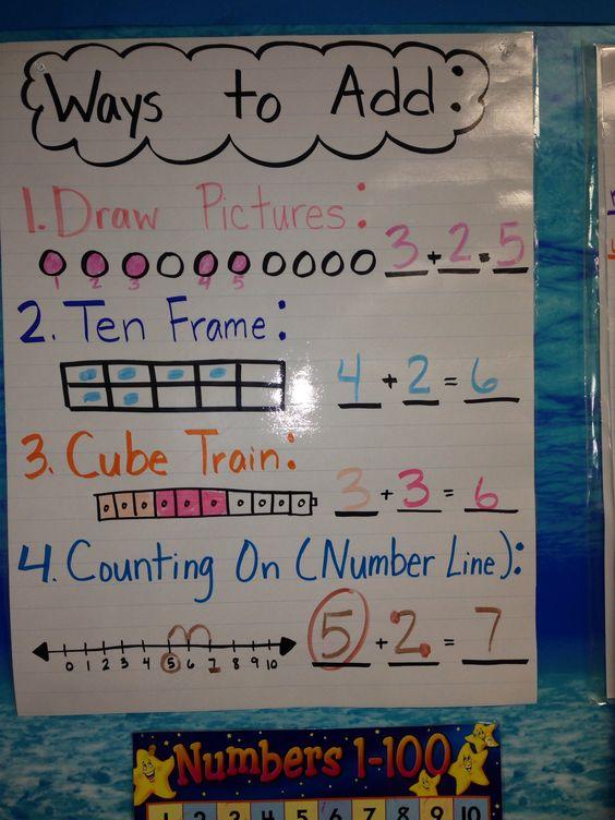 first grade math addition strategies anchor charts pinterest anchor charts kindergarten. Black Bedroom Furniture Sets. Home Design Ideas