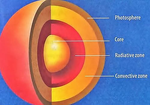 The Sun Origin Layers Sunspots And Sun Flares Solar System Projects For Kids Sun Projects Sun Models