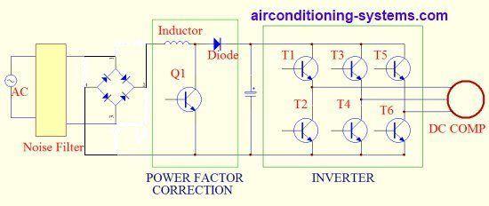 Dc Inverter Air Conditioner Working Principles Air Conditioner Inverter