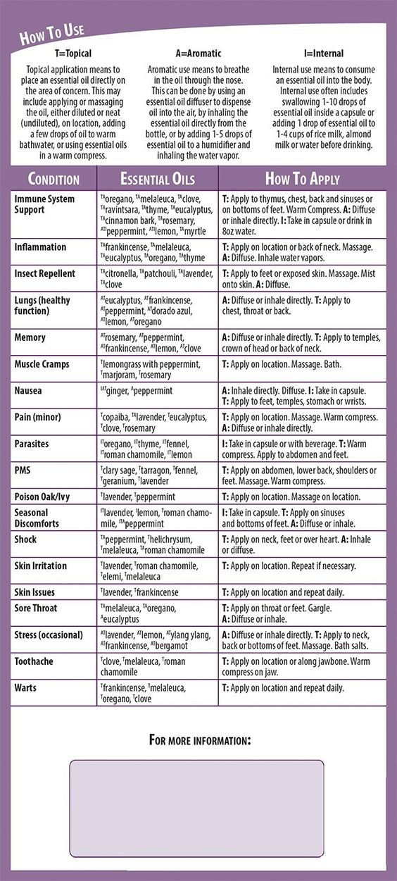 Young Living Essential Oils Updated Usage Reference Cards